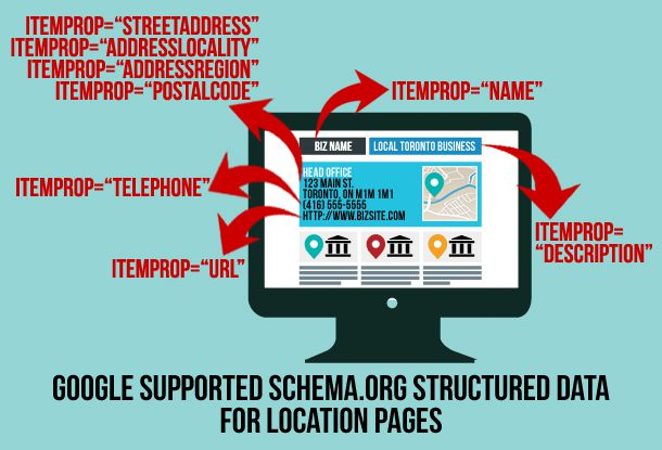 google-supported-schema-structured-data-for-location-pages